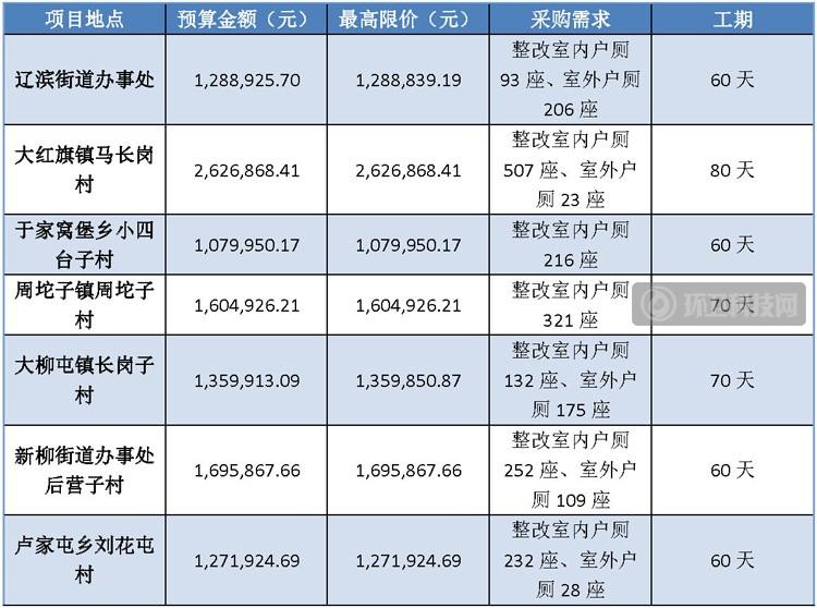 共2294座!辽宁省新民市7个乡镇街道户厕分类整改项目招标