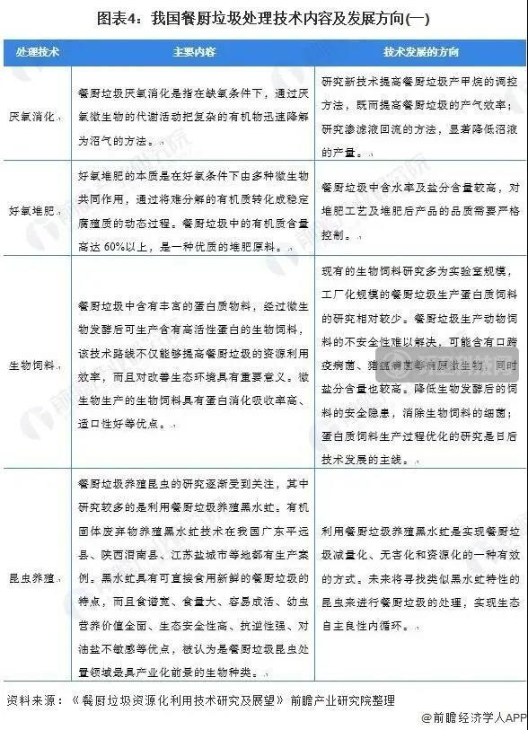 耀邦干货 中国餐厨垃圾处理市场新增空间达1558.73亿元