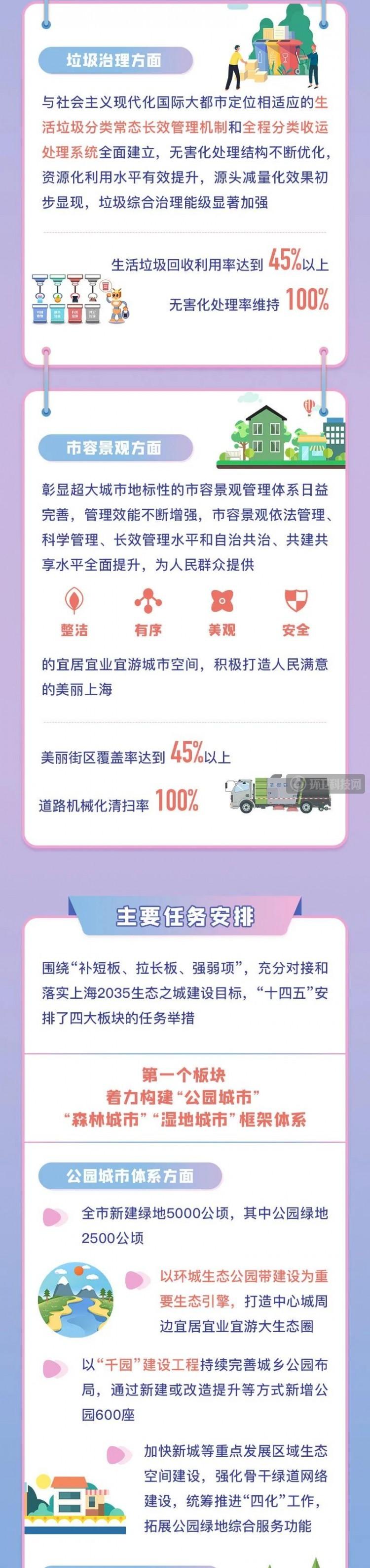 """一图带你读懂上海垃圾分类处理和市容环境""""十四五""""如何发展"""