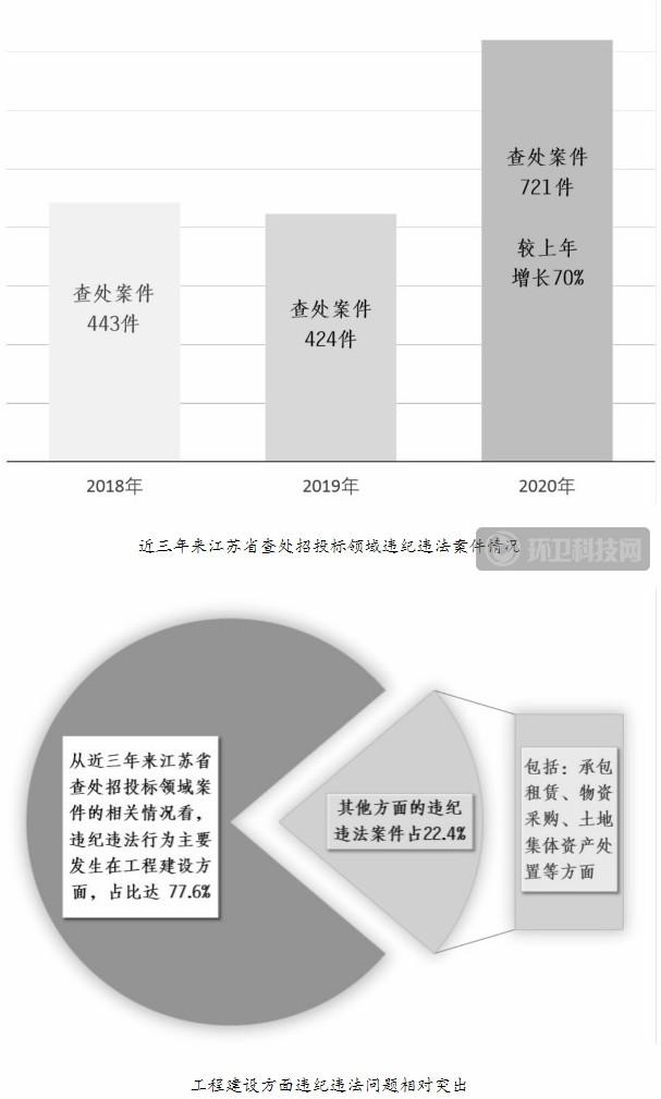 中央纪委国家监委:严惩招投标领域违纪违法行为!