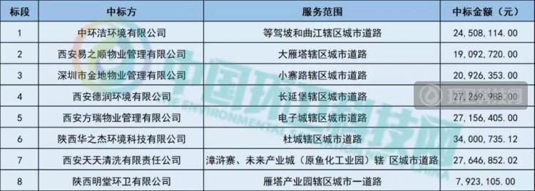 西安1.9亿环卫项目开标!物业夺得半壁江山