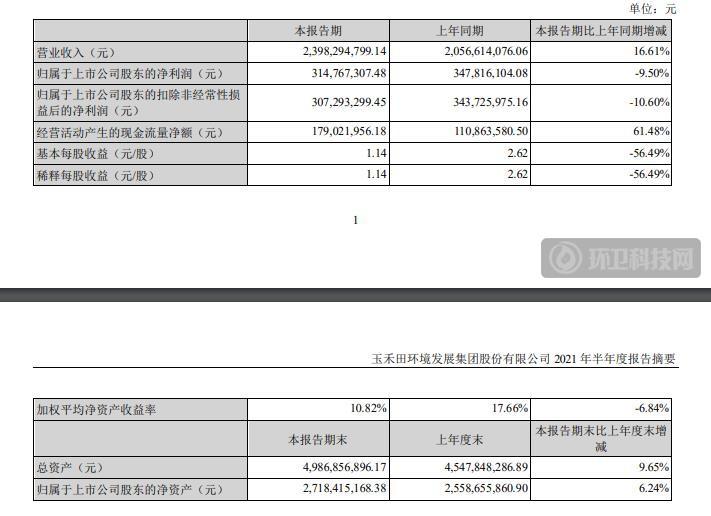 玉禾田2021年上半年净利约23.98亿,同比增长16.61%!