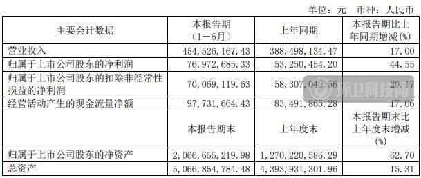 再上一阶!海天股份总资产已达50亿!