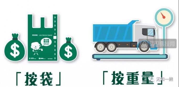 熊孟清:全面解读香港生活垃圾按量征费模式